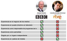 ¡¿Como puede ser que el director de la BBC, George Entwistle, no tenga experiencia en la dirección de una cadena de hoteles?!
