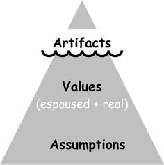 Three levels of culture