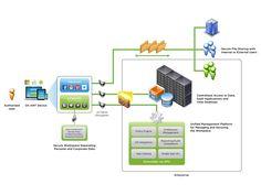 workspace | 07 | Features of VMware Horizon Workspace | diagram | 1600×1200 | infographic : 1 | link : gallery : vmware.com | ram2013