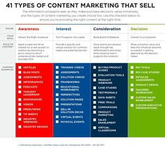 What content types can you integrate to your marketing mix? Check out the infographic above to identify which content you should employ in your content marketing strategies. Digital Marketing Strategy, Marketing Plan Sample, Strategic Marketing Plan, Content Marketing Tools, Marketing Plan Template, Marketing Tactics, Online Marketing, Marketing Strategies, Marketing Ideas