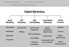 Digital Marketing Structure