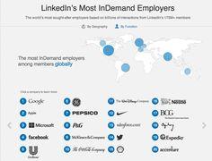 LinkedIn vient de publier son palmarès des employeurs les plus attractives. Cette étude s'appuie sur la masse de données disponibles dans les bases LinkedIn.