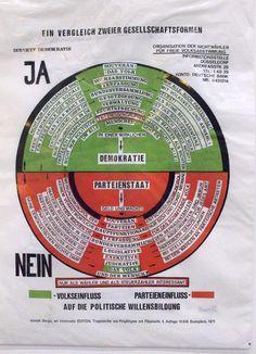 Joseph Beuys: So kann die Parteiendiktatur überwunden werden, 1971