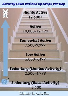 The Truth About 10000 Steps and Your Health| One woman's story of success walking the road to fitness.| Sisterhood of the Sensible Moms |Activity Levels Defined by Steps per Day