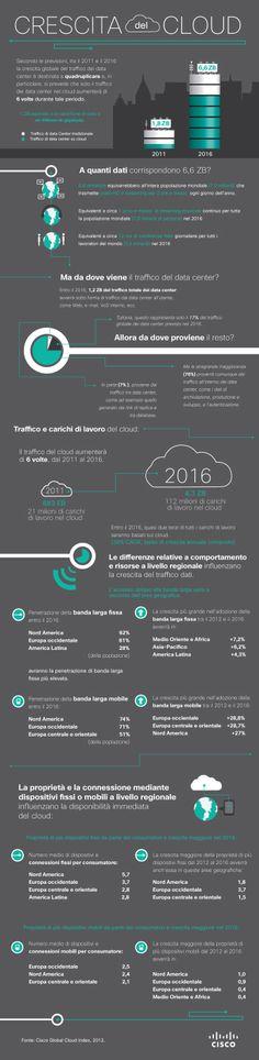 Infografica: il cloud tra 2 anni. Opportunità, non minaccia. http://www.cisco.com/web/IT/tomorrow-starts-here/img/growth_of_the_cloud_it.jpg