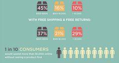 Infographic: Wat zouden consumenten nooit kopen via Amazon?