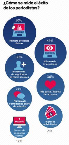 El Blog del Redactor Freelance: Estudio sobre el Periodismo Digital 2013: ¿viven mejor los periodistas de los medios que los redactores freelance?