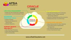 Benefits of moving your workload to the Oracle Cloud. afsainfosystems.com  #AFSAInfosystems #Cloud #CloudComputing #CloudNative #cloudsecurity #hybridmulticloud #HybridCloud #oracle #oraclecloud #Oracle #OracleEBS #BusinessIntelligence #Growth  #WednesdayWisdom Oracle Ebs, Life Cycle Management, Oracle Cloud, Wednesday Wisdom, Business Intelligence, Cloud Computing, Life Cycles, Benefit, Clouds