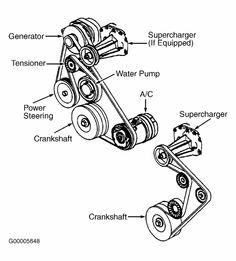 1997 Buick Park Avenue Serpentine Belt Routing and Timing Belt Diagrams Automotive Engineering, Automotive Group, Car Learning, Buick Park Avenue, Car Fix, Car Repair Service, Garage Art, Timing Belt, Cool Cars