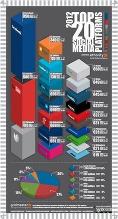 Infografia de plataformes socials