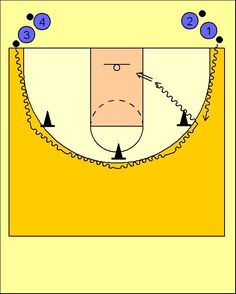 Pick'n'Roll. Resources for basketball coaches.: Ejercicio Bote Lateral