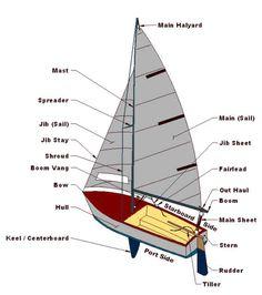 Diagram of essential sailboat parts.