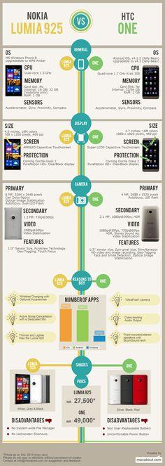 Nokia Lumia 925 vs. HTC One #infografia #infographic