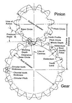 internal gear design calculation - Google Search Wooden Gear Clock, Wooden Gears, Mechanical Gears, Mechanical Design, Mechanical Engineering Design, Engineering Science, Cnc Machine, Machine Tools, Garage Shop