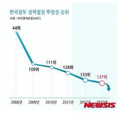 메르스 사태 통해 본 박근혜 정부, 해외 시각은? | Daum 미디어다음