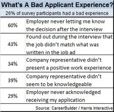 Job applicants are also potential customers!     CandE Companies Do Better, But Most Candidates Still Hear Nothing - Report by CareerBuilder finds that 75% of candidates who apply for a job never heard from the company.