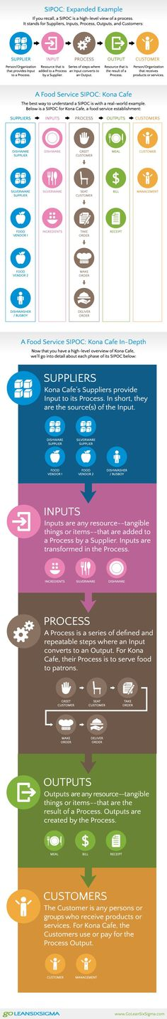 What is a SIPOC? (Infographic)