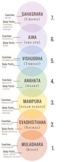 7 Chakras: excellent for directing energy during yoga practice