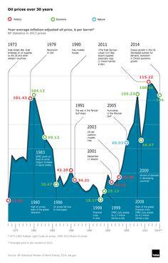 Vývoj cien ropy za posledných 30 rokov.