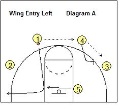 Basketball 4-Out pick and roll play - Wing Entry - Coach's Clipboard #Basketbal Coaching