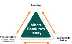 Bandura's Social Learning Theory posits that people learn from one another, via observation, imitation, and modeling. The theory has often been called a bridge between behaviorist and cognitive lea… Social Cognitive Theory, Social Learning Theory, Learning Psychology, Forensic Psychology, Educational Psychology, School Psychology, Social Science, Social Work Theories, Socialism