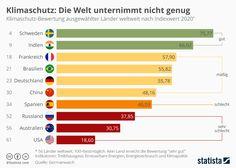 Economic Problems, Sustainability, Bar Chart, Environment, Green, Info Graphics, Economics, France, Politics