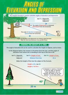Angles of Elevation and Depression Poster