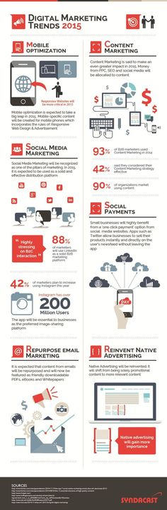 Mobile, #SocialMedia, Content, Email: #DigitalMarketing Trends And Prediction 2015 - #infographic