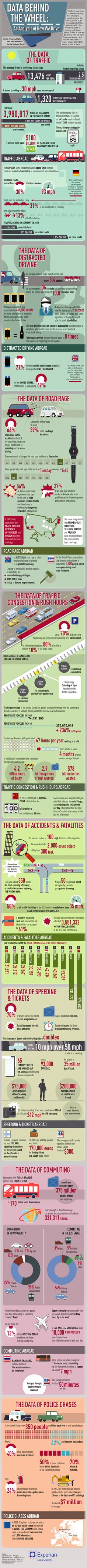 Data Behind the Wheel: An Analysis of How We Drive #infographic #Driving #Transportation