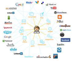 9. Identidad digital: En la foto podemos observar un icono de un niño en el centro y varias herramientas de la red alrededor de este, esto quiere decir que todo lo que el sujeto haga en dichas herramientas, por ejemplo, búsquedas en google, compartir y publicar información, registrarse en páginas web… formarán su identidad digital. Desde el momento en el que accedemos  ya tenemos identidad digital.