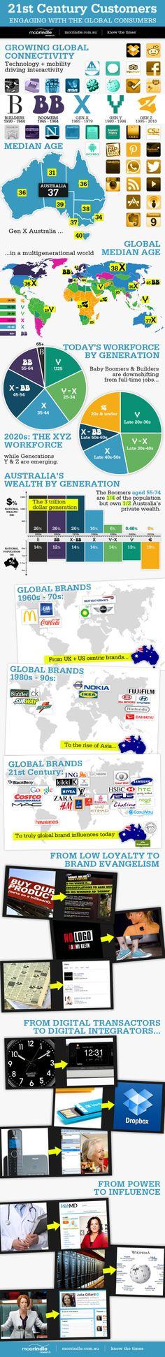 21st Century Customers [INFOGRAPHIC]
