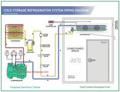 Electrical wiring diesel generator control panel wiring diagram hasil gambar untuk wiring diagram cold storage asfbconference2016 Images