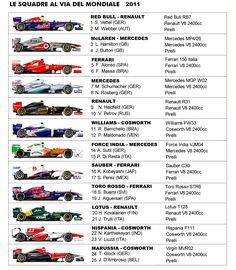 monoposto formula 1 2011 Formula 1 2011, Formula 1 Car, Ferrari, Mclaren Mercedes, Carros Suv, Nascar, Stock Car, Aryton Senna, Holden Australia