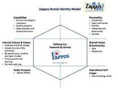 kapferer's brand identity prism에 대한 이미지 검색결과