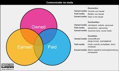 Future proof retailen met nieuwe media en evolved content; Rob de Groot