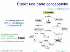 Vidéo 5'54 - Cours 1/5 - Les Cartes Conceptuelles - https://www.youtube.com/watch?v=XTY7whw_Ndc