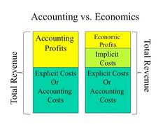 Section 02: Short Run Costs Accounting Exam, Learn Accounting, Accounting Education, Accounting Principles, Opportunity Cost Example, Economics Articles
