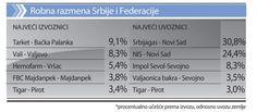 Србија недовољно користи повољности споразума о бесцаринском извозу у Русију - http://www.vaseljenska.com/ekonomija/srbija-nedovoljno-koristi-povoljnosti-sporazuma-o-bescarinskom-izvozu-u-rusiju/