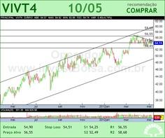 TELEF BRASIL - VIVT4 - 10/05/2012