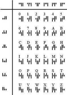 Kix – KIX-code – Wikipedia Source by Alphabet Code, Sign Language Alphabet, Alphabet Symbols, Phonetic Alphabet, Glyphs Symbols, Ancient Alphabets, Ancient Symbols, The Words, Ciphers And Codes