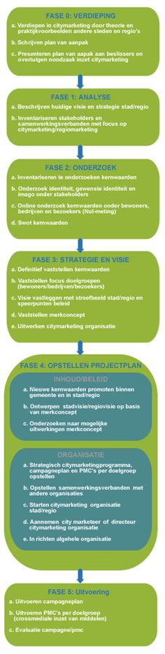 stappen-in-citymarketing