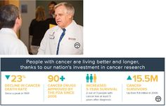 Our Journey To Conquer Cancer Needs More Fuel