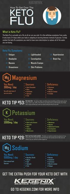 Fight the Keto Flu once and for all with these handy tips!