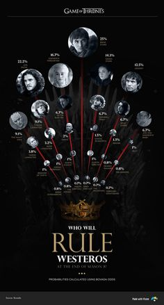 Who will win the Game of Thrones and sit on the Iron Throne? Will it be Bran Stark? Or Jon Snow? Game of Thrones Characters: Myers Briggs Personality Types Visualized Game Of Thrones Poster, Game Of Thrones Facts, Game Of Thrones Quotes, Game Of Thrones Funny, Game Of Thrones Characters, Sansa Stark, Bran Stark, Kit Harington, Emilia Clarke