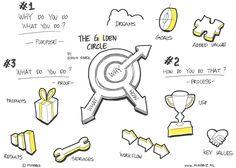 The Golden Circle Visual Thinking, Design Thinking, Kaizen, Ted Talks, Simon Sinek Golden Circle, Leadership Development, Personal Development, Visual Note Taking, Business Model
