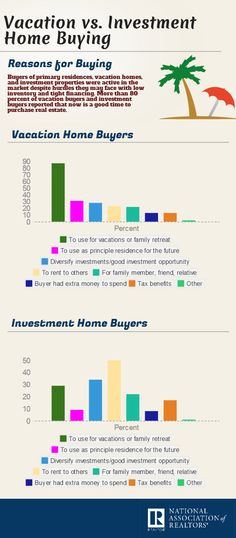 INFOGRAPHIC: Reasons to Buy a Second Home: Vacation Buyers vs. Investment Buyers