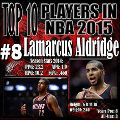 LaMarcus Aldridge does nearly everything right. He is a player that seems to be overlooked often when talking about the best in the league. He has the best mid range game by far for all big men, and showed that off last season in which he put up 23 points and 11 rebounds per game while shooting nearly 50%. http://www.prosportstop10.com/top-10-best-nba-players-2015/