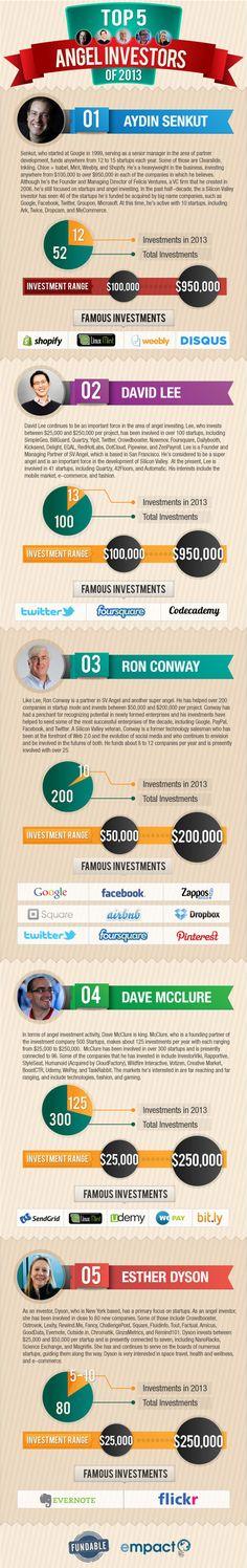 Top 5 angel investors of 2013 #infografia #infographic #entrepreneurship