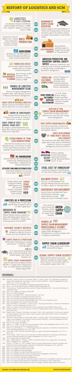 History of Logistics and Supply Chain Management via Supply Chain Observer