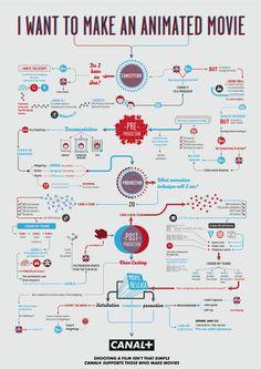 Cómo hacer una película de animación #infografia #infographic #design